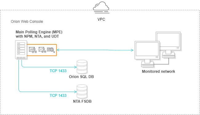 Deploy SolarWinds Orion Platform products to Amazon Web Services
