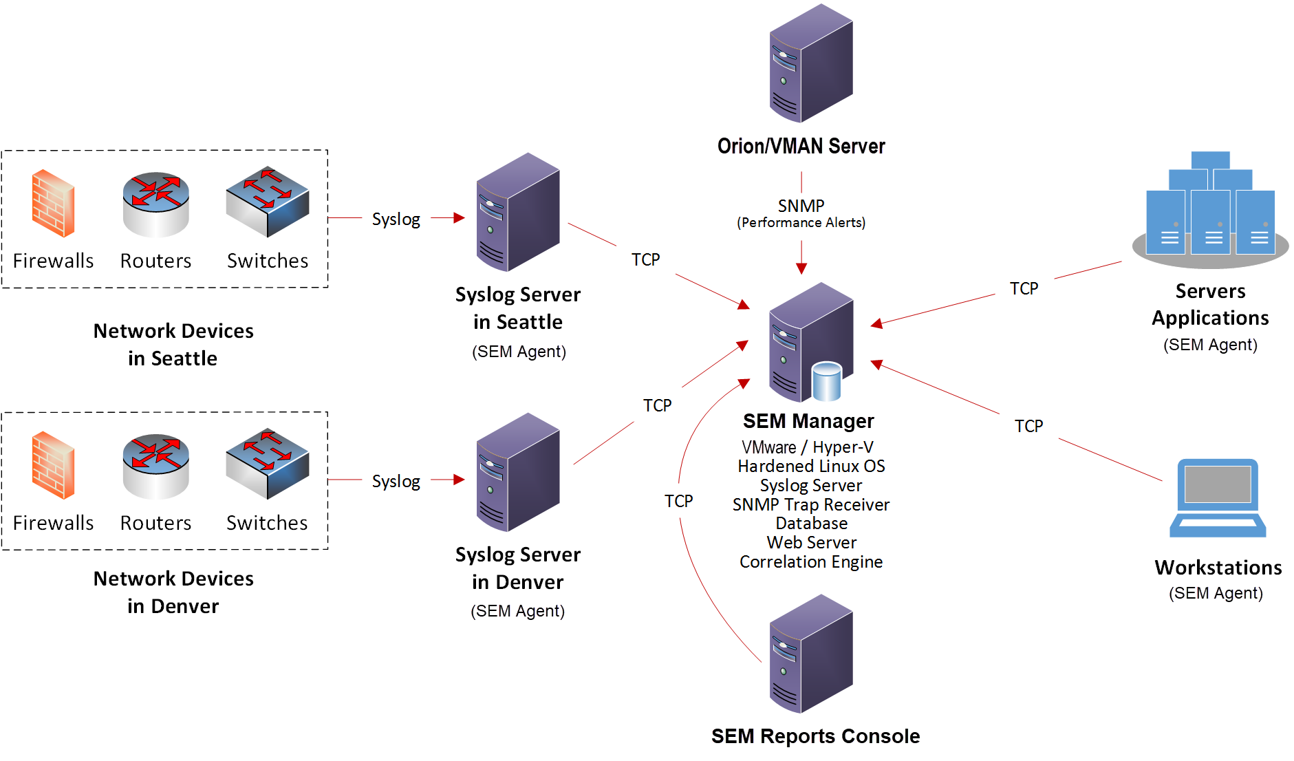 Complex deployment example with multiple syslog servers