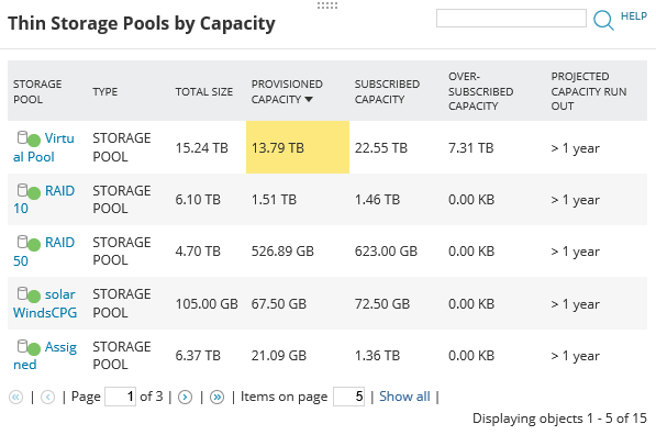 What is the capacity dashboard?